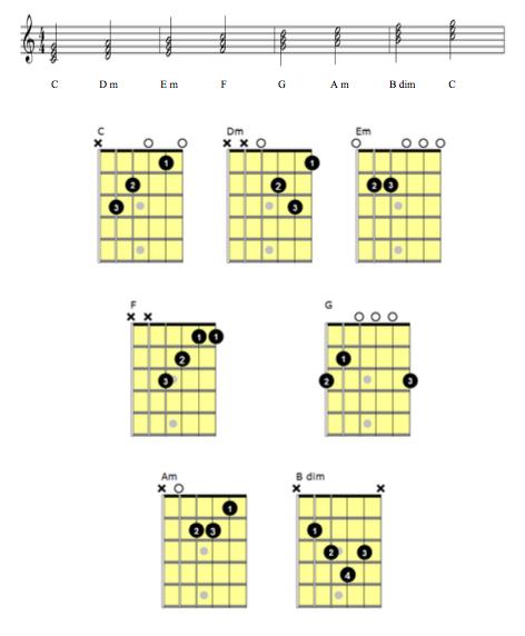 a primer on how to build chords pro guitar studio guitar lessons mississauga. Black Bedroom Furniture Sets. Home Design Ideas